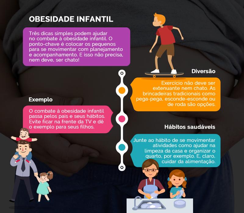 Assistir à tevê de uma a três horas por dia pode aumentar o risco de obesidade em crianças